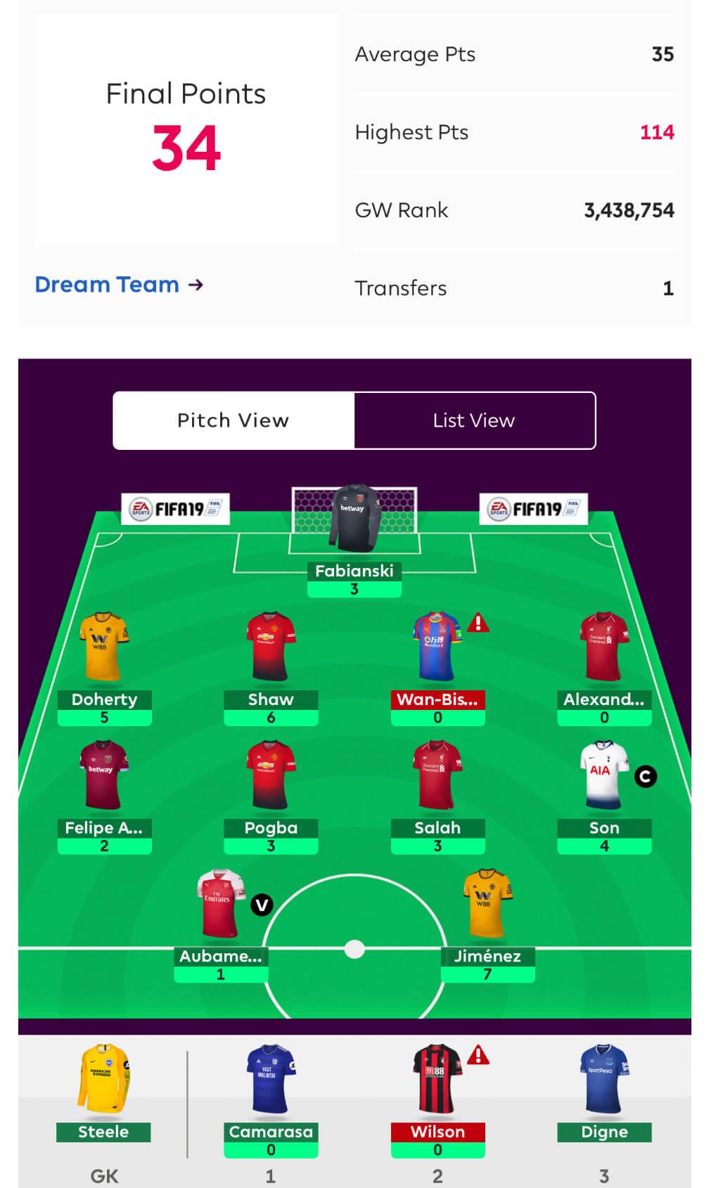 FF247 Fantasy Football Site Team GW28