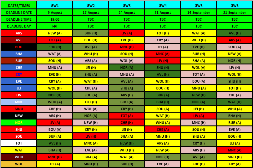 Fantasy Football Fixture Tracker FPL 2019/20 - Fantasy Football 247
